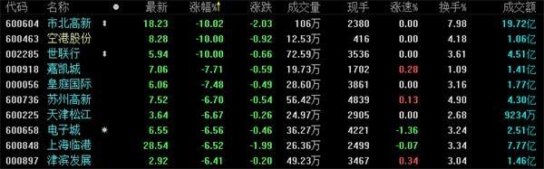 沪指收跌1.20%