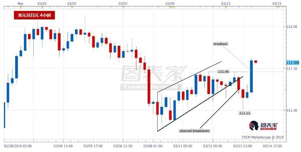 US Treasury yields rise, short-term bullish USD/JPY - charter