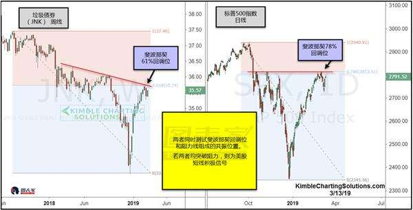 Can Standard & Poor's test high? Focus on US stocks and test key resistance - charter