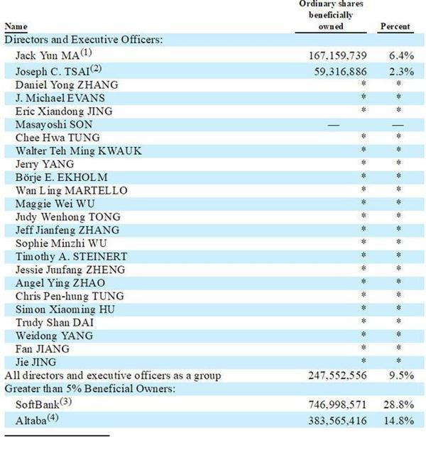 马云蔡崇信出售阿里股票:价值约370亿 称用于公益慈善