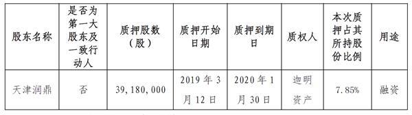 金科股份:因融资需求公司股东质押3918万股公司股份-中国网地产
