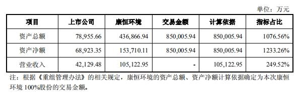 来源:四通股份公告