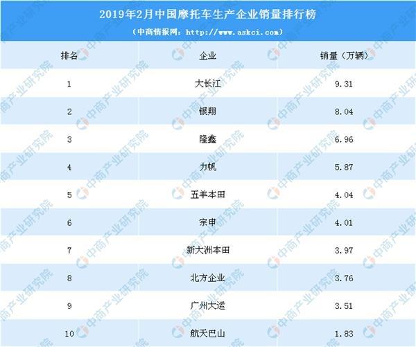2019单车销量排行_2019年3月小型车销量排行榜