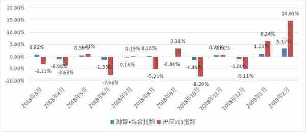 融智中国对冲基金指数月度报告(2019年2月份)396.png