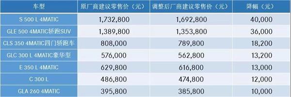 最高降6.4万元 奔驰抢先下调全系车型厂商售价