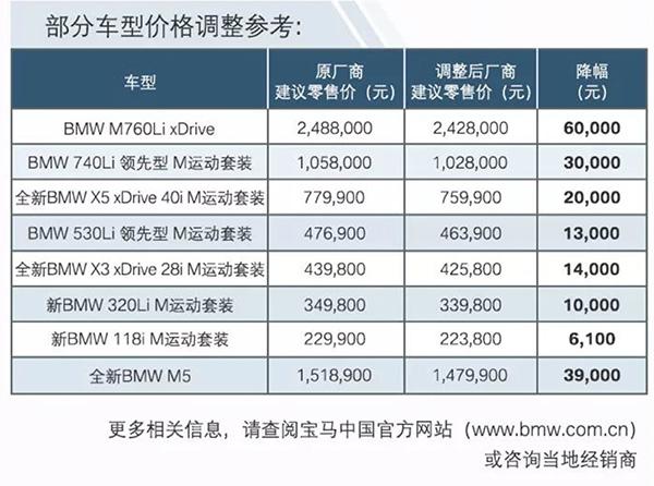 宝马跟进下调中国在售全系车型建议零售价 最高降幅6万元