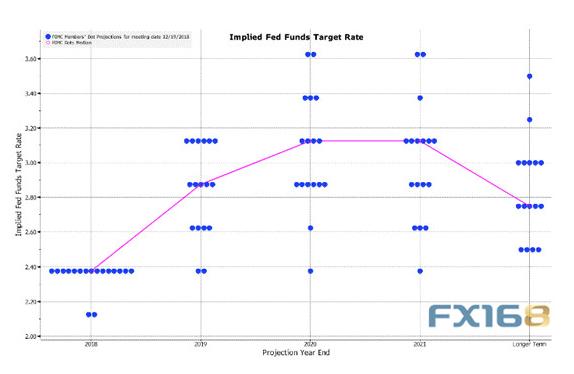 本周FOMC决议、鲍威尔发布会重磅来袭 英国脱欧又将迎来重要投票