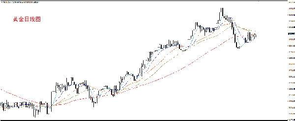 左誉投资:黄金聚焦美联储FOMC会议 日内短线先看震荡