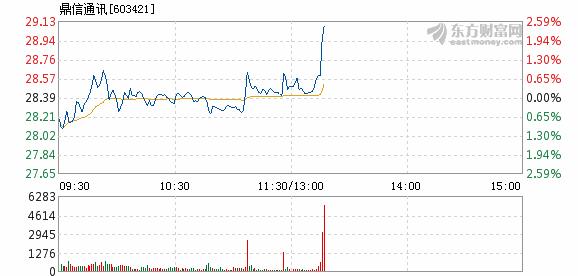 鼎信通讯3月19日快速上涨