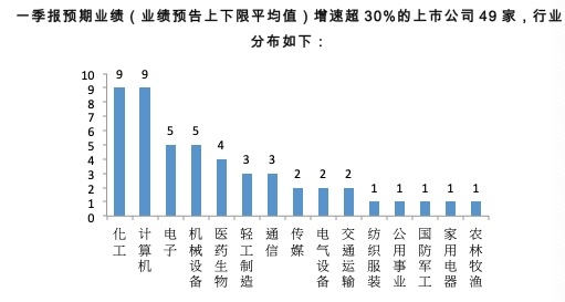 一季报预器业绩增速超30%公司(资料来源:星石投资)
