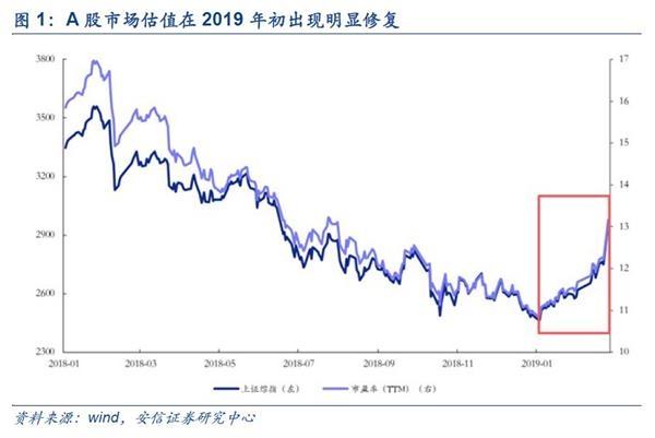 精华证券陈果:a股估值修复现状如何?