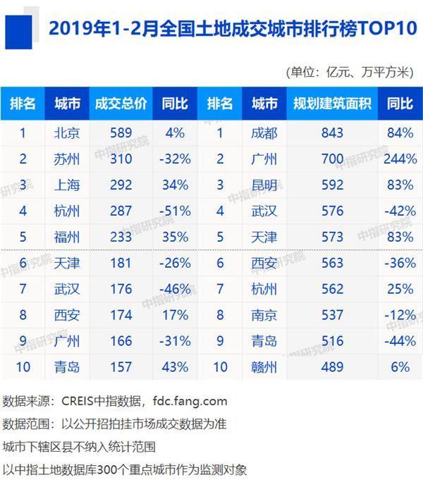 2019全省经济排名_中国各省gdp排名2018 全国各省2019年gdp增长目标 中国城市gdp排名...