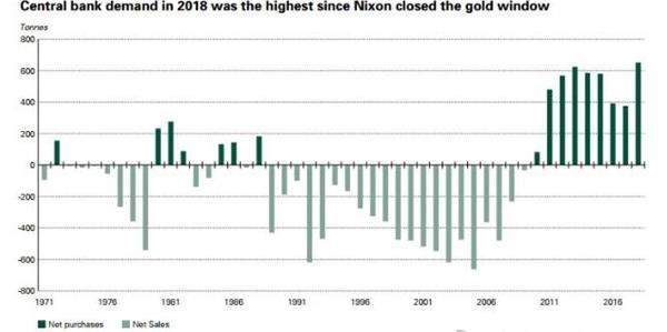 2018年全球央行增持黃金總量創曆史新高(資料來源:世界黃金協會)