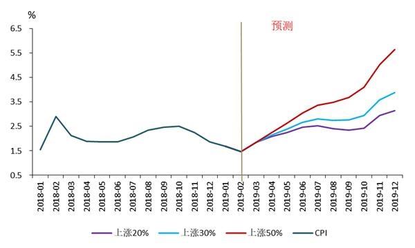 国泰君安:这轮市场行情的最佳政策时限是多长时间?