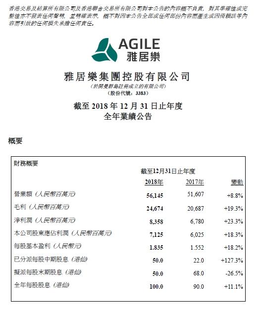 雅居乐2018年营业额为561.45亿元  整体毛利率上升至43.9%