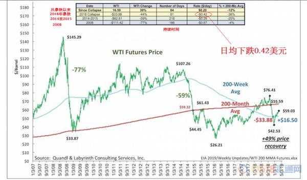 OPEC大幅减产 油市供应紧缺? 油价从四个月高位回落