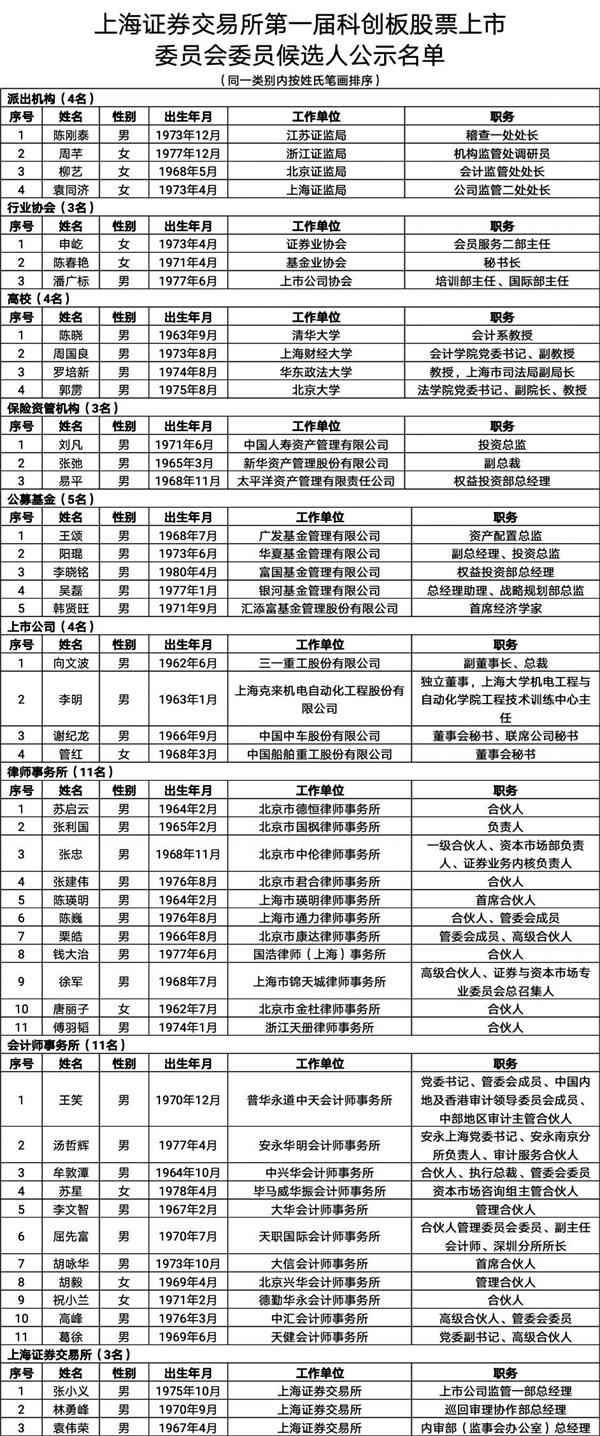 """科创板IPO企业名单将今日预披露 首届""""两委""""委员候选人名单公示"""