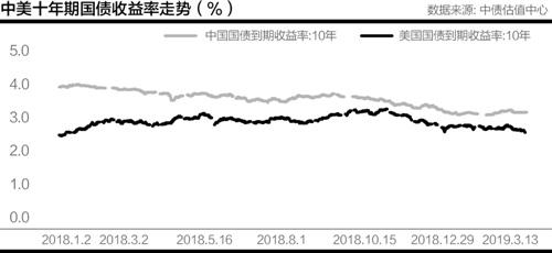 中国央行货币政策空间再打开 国债利率或继续下行