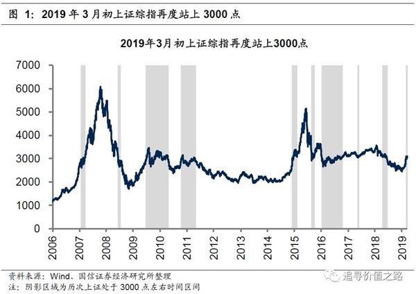 国信证券:这次的3000点与以往历次的3000点有何不同