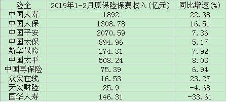 国寿:2019年前2月保费1892亿元同比增长22.38%