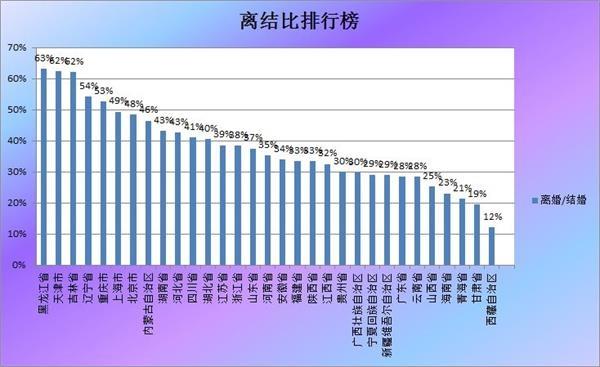 每100对去领证的夫妻,就有63对同时离婚。同样神奇的是,省级数据把天津、北京、上海都炸了