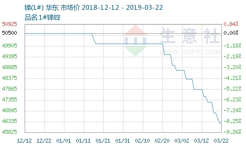 本周锑市场下跌1.07%