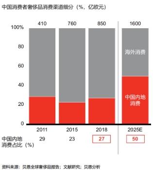 中国奢侈品消费现状及未来