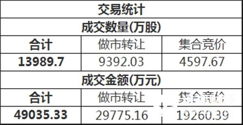 三板做市(899002)今日以795.68点平开后进行调整,最终收报797.74点,全天下跌0.14%,成分股全天成交14271.78万。新三板总成交额4.90亿元。