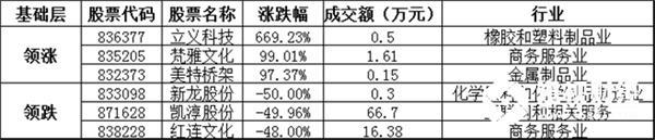基础层方面,立义科技暴涨669.23%,领涨基础层个股,梵雅文化、美特桥架等涨幅居前;新龙股份、凯淳股份、红连文化等跌幅居前。