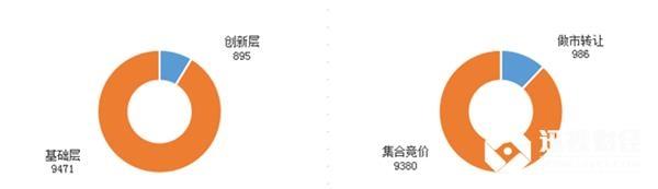 目前为止,新三板总挂牌10366家,创新层895家,基础层9471家;做市转让986家,集合竞价企业9380家。拟挂牌48家。
