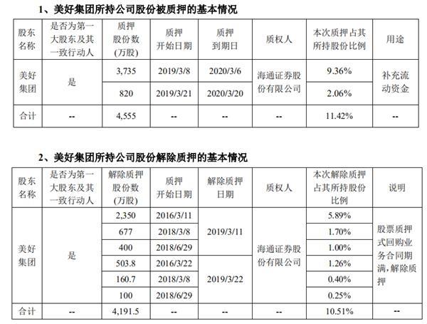 美好置业:美好集团质押4555万股公司股份 占公司总股份比例为1.78%