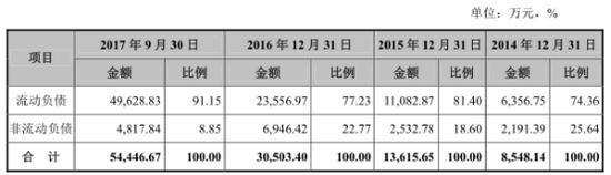 其中,公司短期借款分别为2947万元、4076万元、7242万元和2.79亿元。