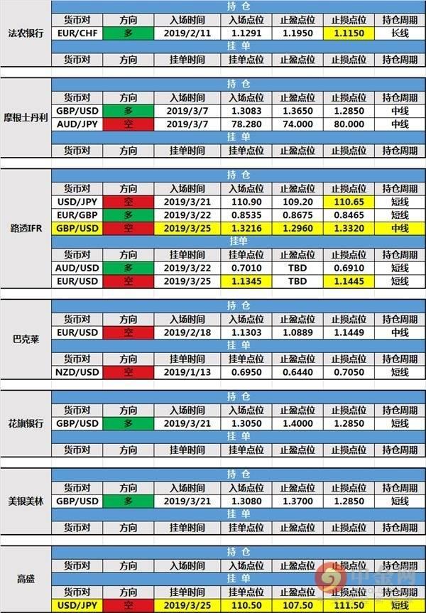中金网0326行持仓报告:高盛新建美/日挂单 路透IFR新开镑/美空单