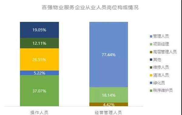 数据来源:中国物业管理协会,CRIC