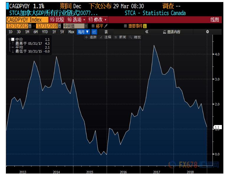 日本gdp历史数据_美国二季度GDP上修 美元小升黄金急挫