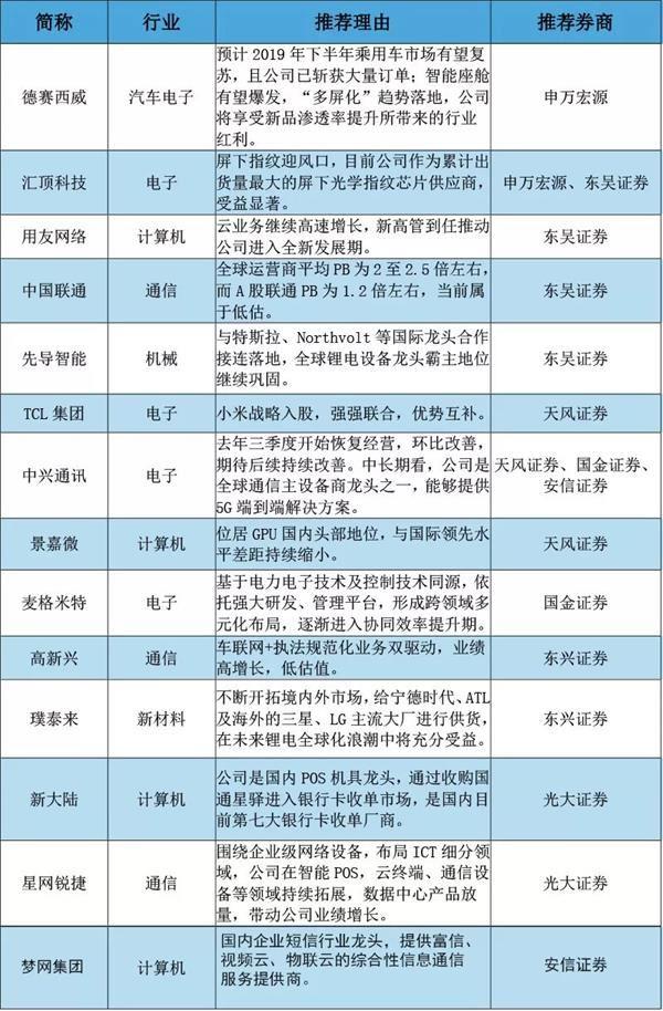 """9大券商点出3月份""""金股"""" 名单在此!"""