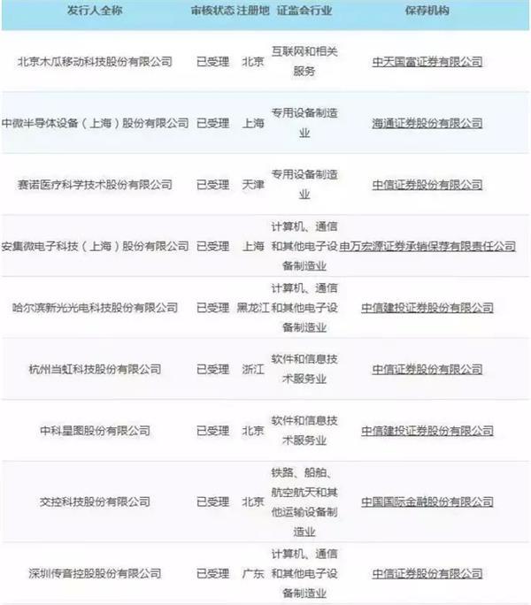 两周内有28家公司在科技创新委员会上上市。接近中国证监会的人士:不用担心