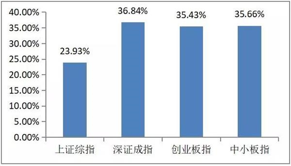 全线飘红!一季度公募基金排名来了 最牛赚57%!更有3年暴赚100%(牛基名单)