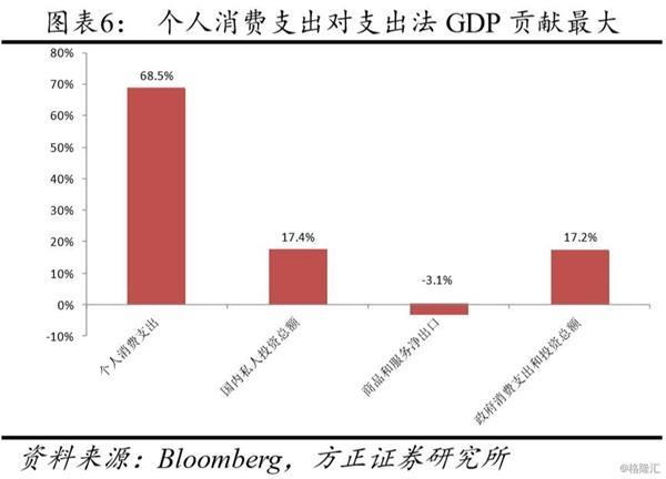 gdp成分_经济预测的笑柄 IMF更新对世界经济增长预期