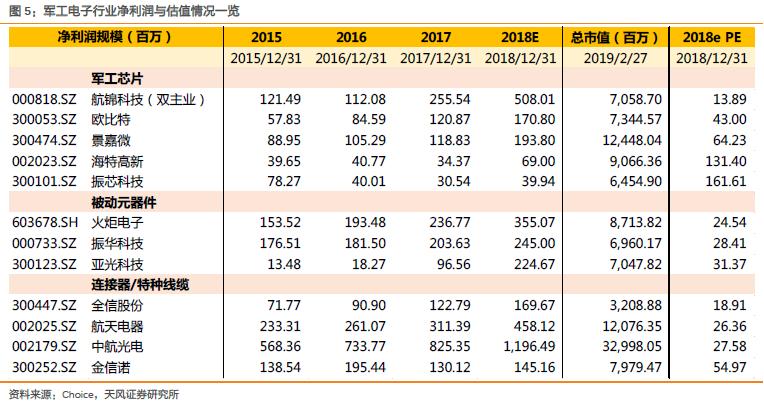 邹润芳:军工电子行业估值差异明显的原因