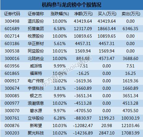 龙虎榜解读:机构净买6股 一游资2.36亿买网宿科技