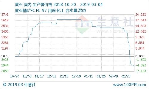 3月4日氟化工产品价格涨跌榜