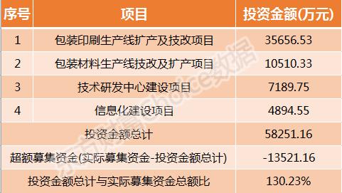 金时科技3月6日申购指南 顶格申购需配市值13.5万
