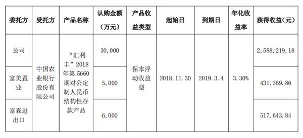 富森美购买理财产品收回本金4.1亿元 收益353.72万元