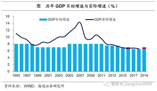 海通宏观姜超:稳定增长就业优先 减税改革释放活力