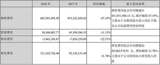 2018年,舒泰神医药制造业的毛利率为90.72%
