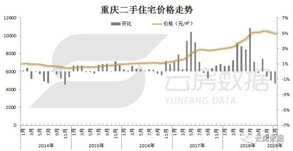 你敢买重庆住宅吗?