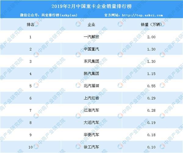 2019重卡销量排行榜_2019年3月50万以上汽车销量排行榜