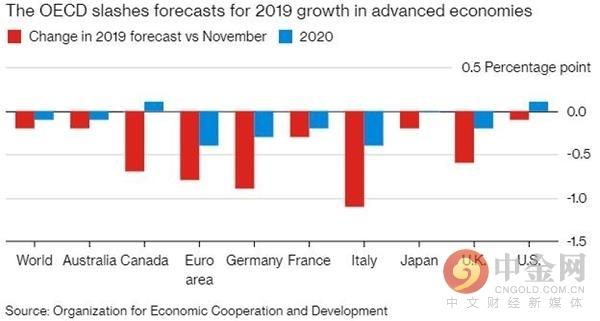 OECD再次下调全球经济增速预期 并警告未来可能会更糟