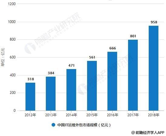 2012-2018年中国IT运维外包市场规模统计情况